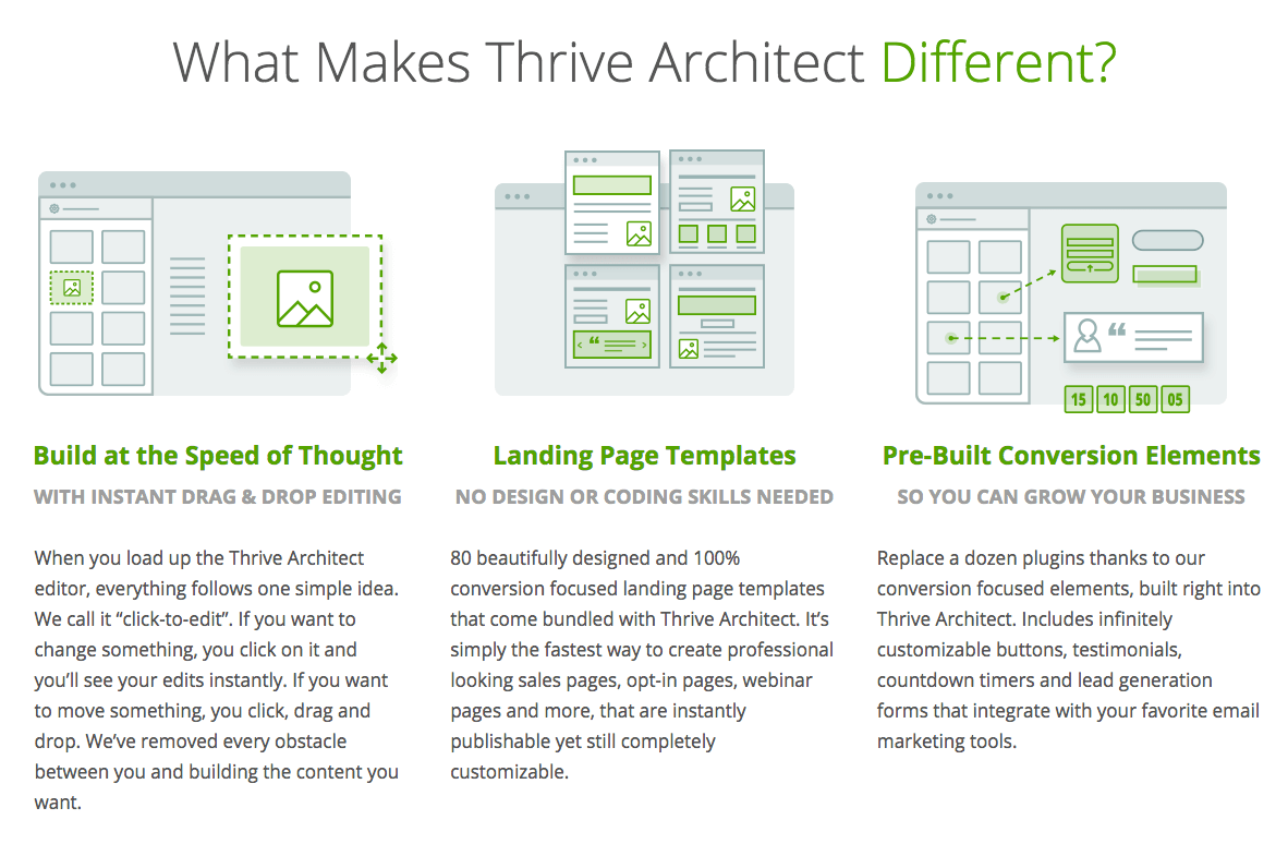 Thrive architect has launched new improved thrive content it is actually a new improved thrive content builder plugin the one we used to build over 300 landing page templates on the landing factory ccuart Image collections